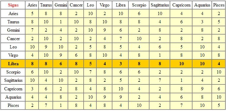 LIBRA - TABLE OF ASTROLOGICAL COMPATIBILITIES