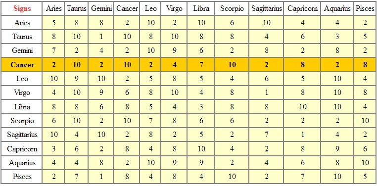 CANCER - TABLE OF ASTROLOGICAL COMPATIBILITIES