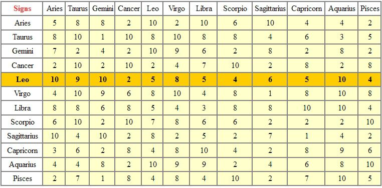 LEO - TABLE OF ASTROLOGICAL COMPATIBILITIES