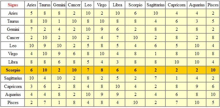 SCORPIO - TABLE OF ASTROLOGICAL COMPATIBILITIES