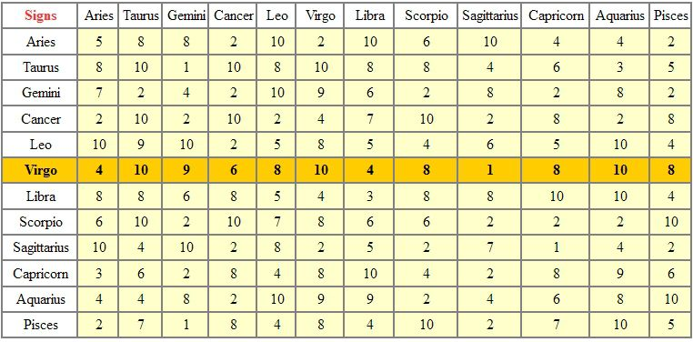 VIRGO - TABLE OF ASTROLOGICAL COMPATIBILITIES